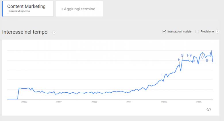 I trend delle ricerche di Google