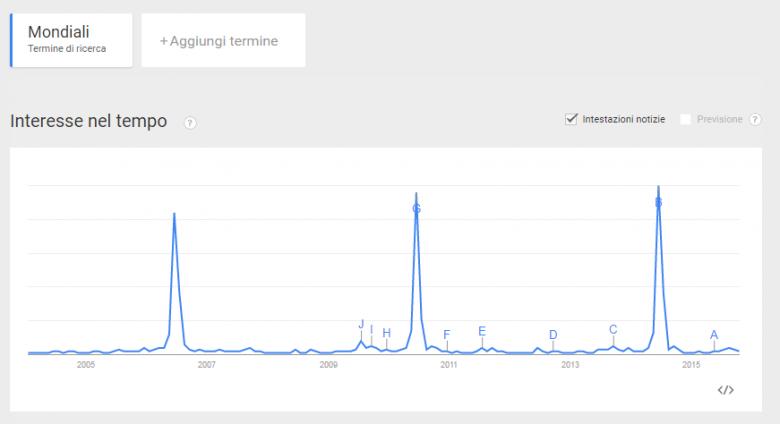 I trendi di Google Trends per mondiali