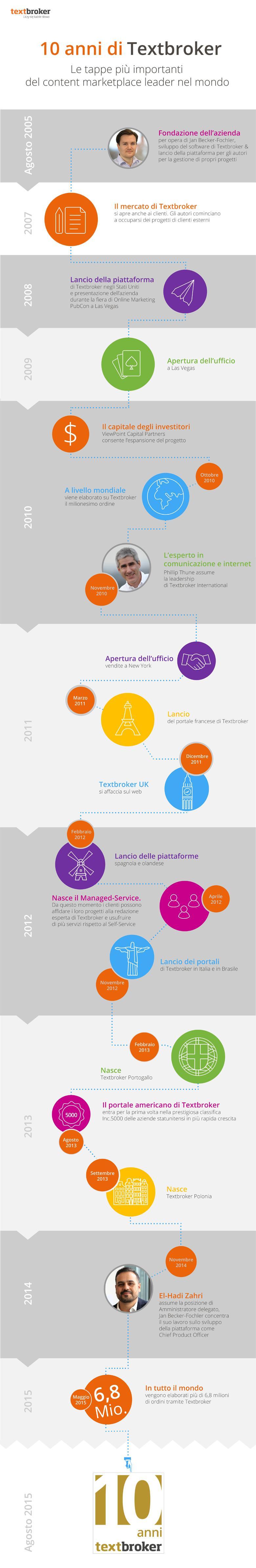 Infografica: le tappe più importanti di Textbroker