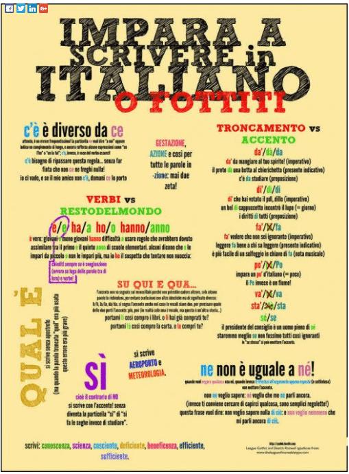 Infografica sull'italiano