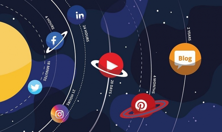 Galassia dei social media